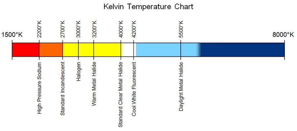 Kelvin, Daylight, Incandescant, LED lighting