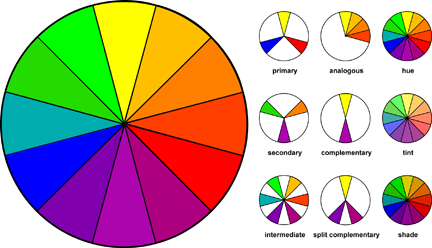 Color Schemes, primary, analgous, secondary, complimentary, intermediate, split complementary, hue, tint, shade